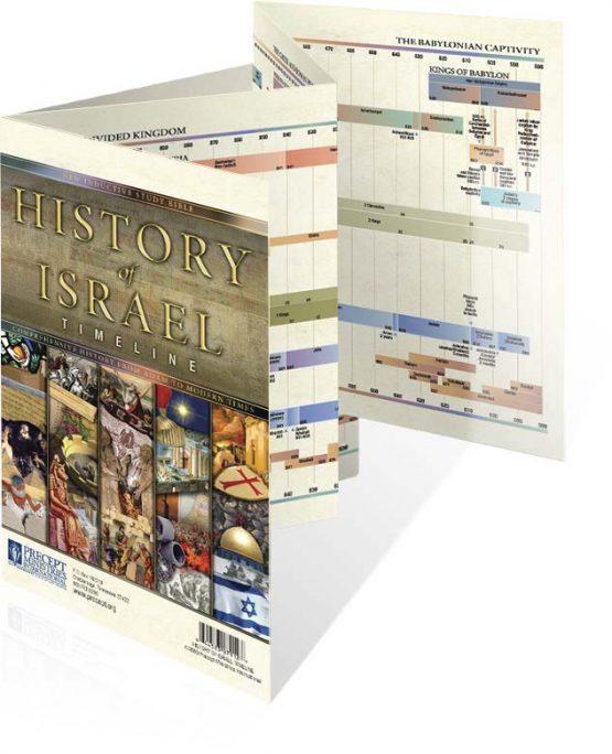 Image of History of Israel Timeline